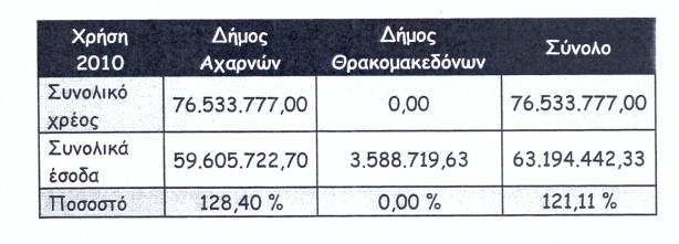 Χρέος 2010