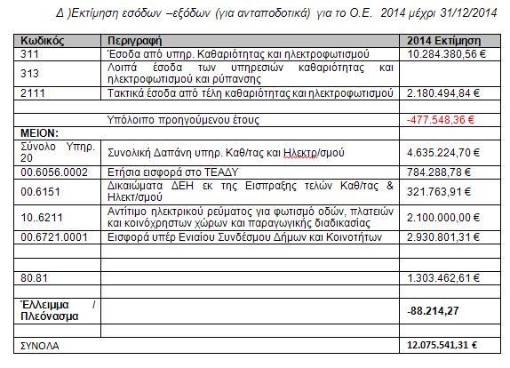 Έσοδα -έξοδα ανταποδοτικών τελών 2014