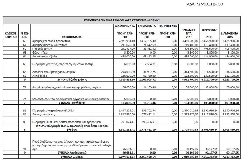 Προϋπολοφγισμός δαπανών 2015