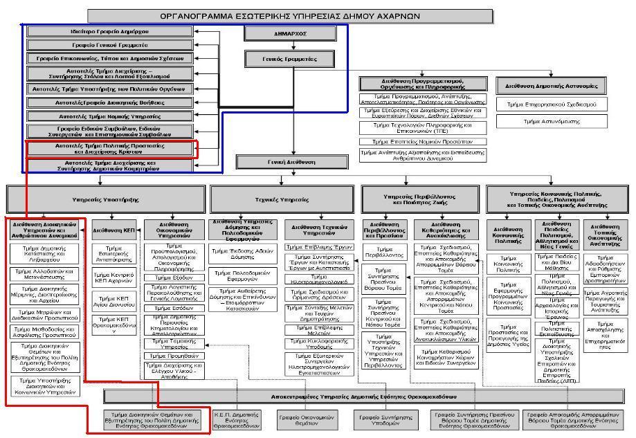 Οργανόγραμμα υπηρεσιών 1