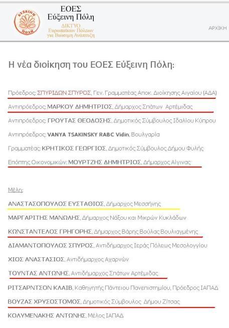 Σύνθεση Διοικητικου συμβουλίου Εύξεινης Πόλης 1
