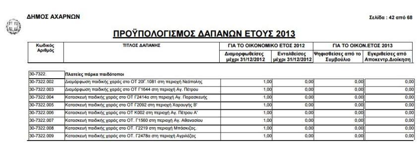 Προϋπολογισμος 2012-2013