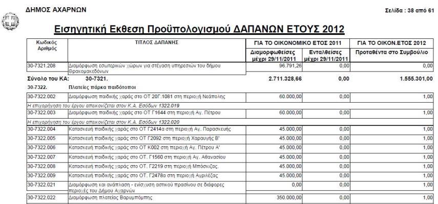 Προϋπολογισμός 2011-2012