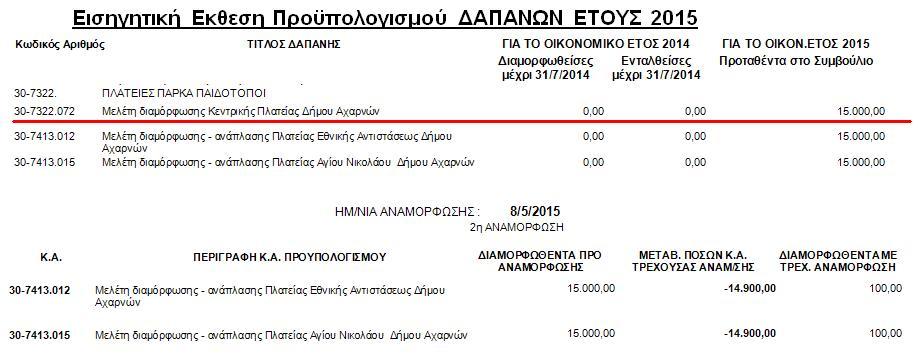 Προϋπολογισμός 2015 για πλατεία