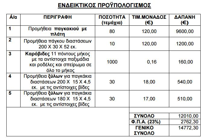 Δήμος Ηλίου Ενδεικτικός προϋπολογισμός