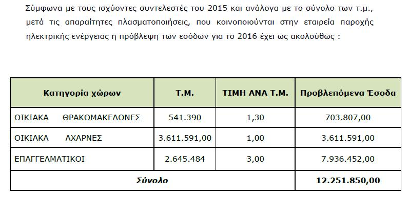Έσοδα 2016 κατά την αποφαση της Οικονομικής Επιτροπής