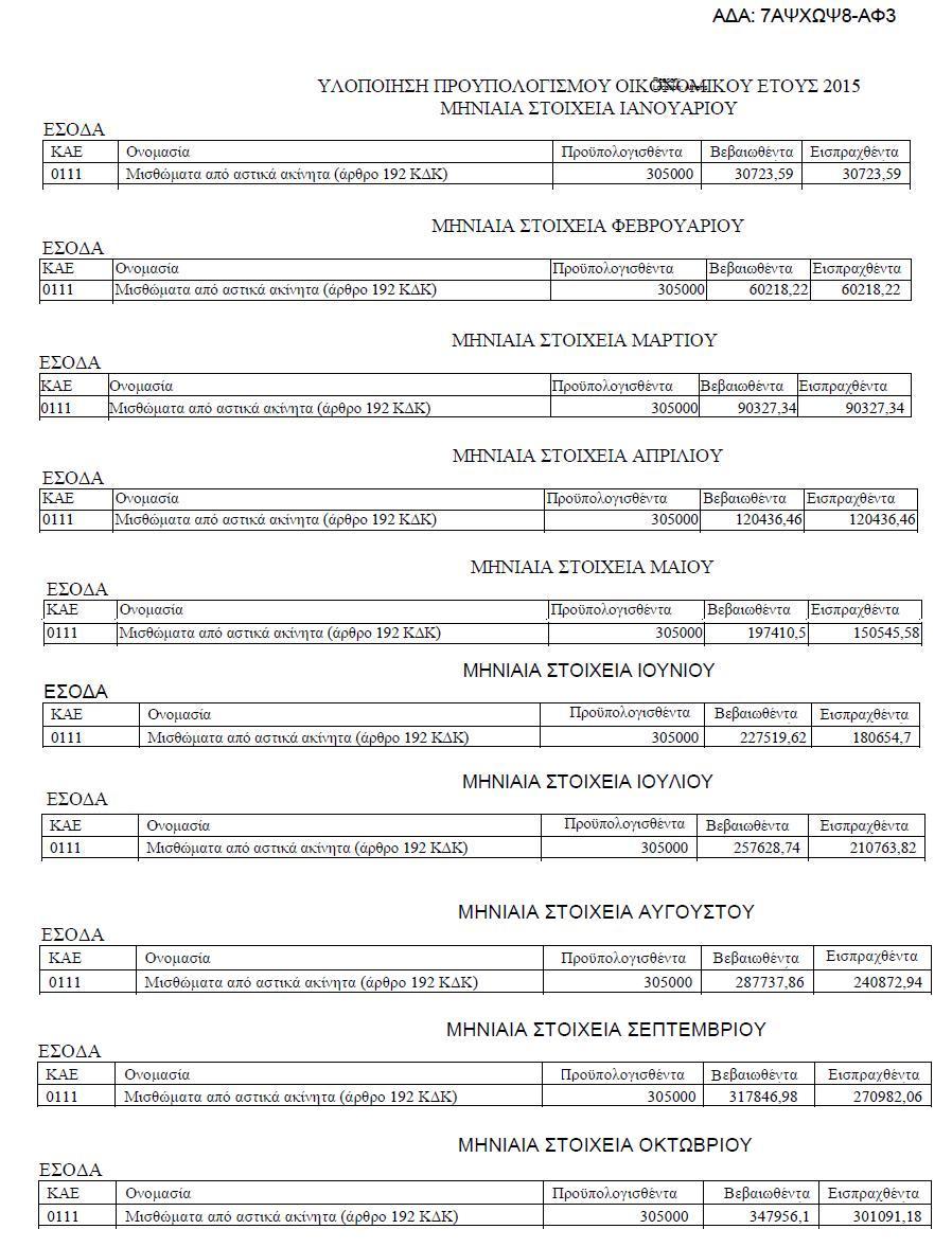 Υλοποίηση προϋπολογισμού για το 0111 έτους 2015