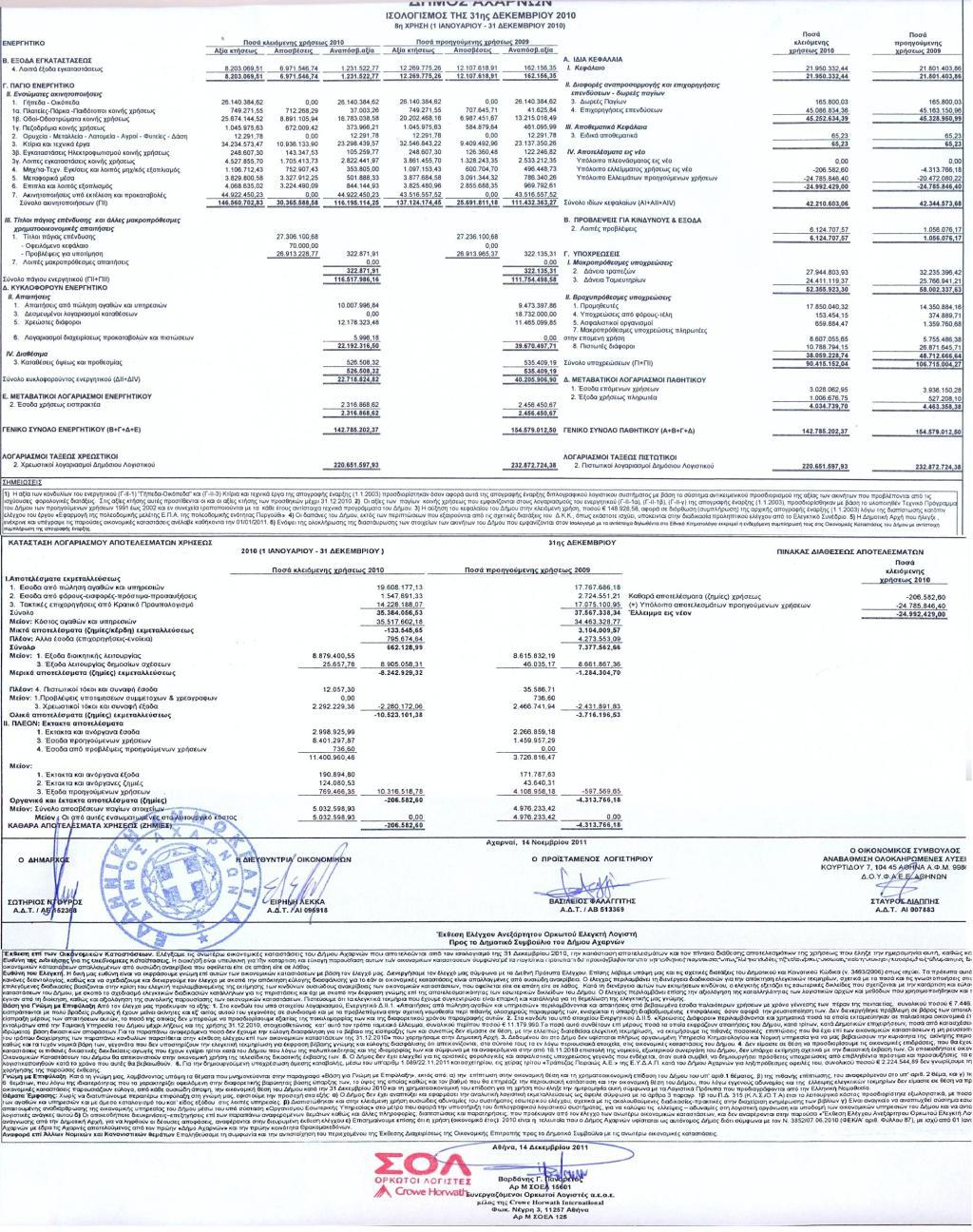 Ισολογισμός 2010