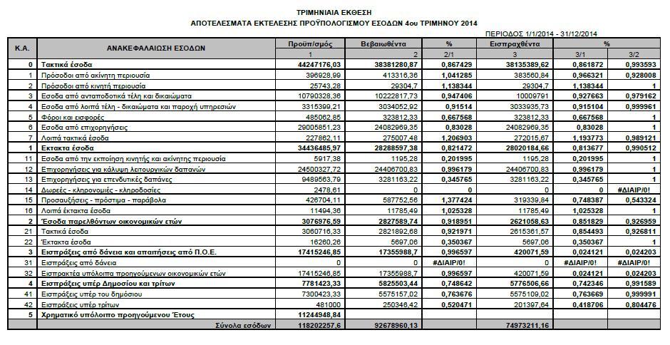 Έσοδα Δ' 2014