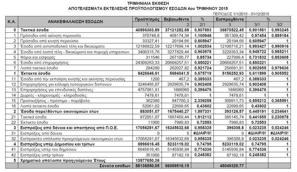 Έσοδα Δ' 2015