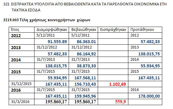 Έσοδα Κινόχρηστων χώρων από ΠΟΕ