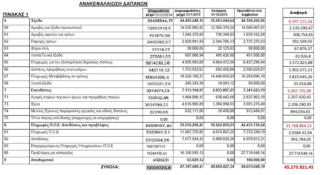 Ανακεφαλαίωση δαπανών 2014-2015- πρόταση 2016