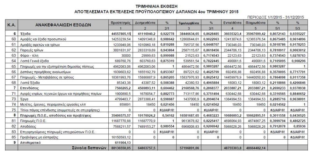 Αποτελέσματα δαπανών 20115
