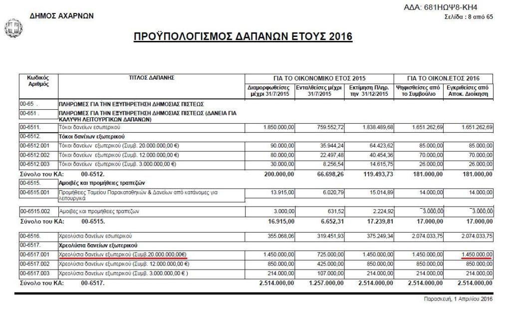 Δάνεια προϋπολογισμός 2016