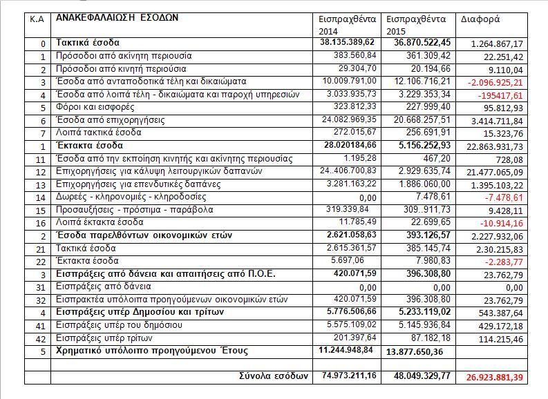 Διαφορές εσόδων 2014-2015