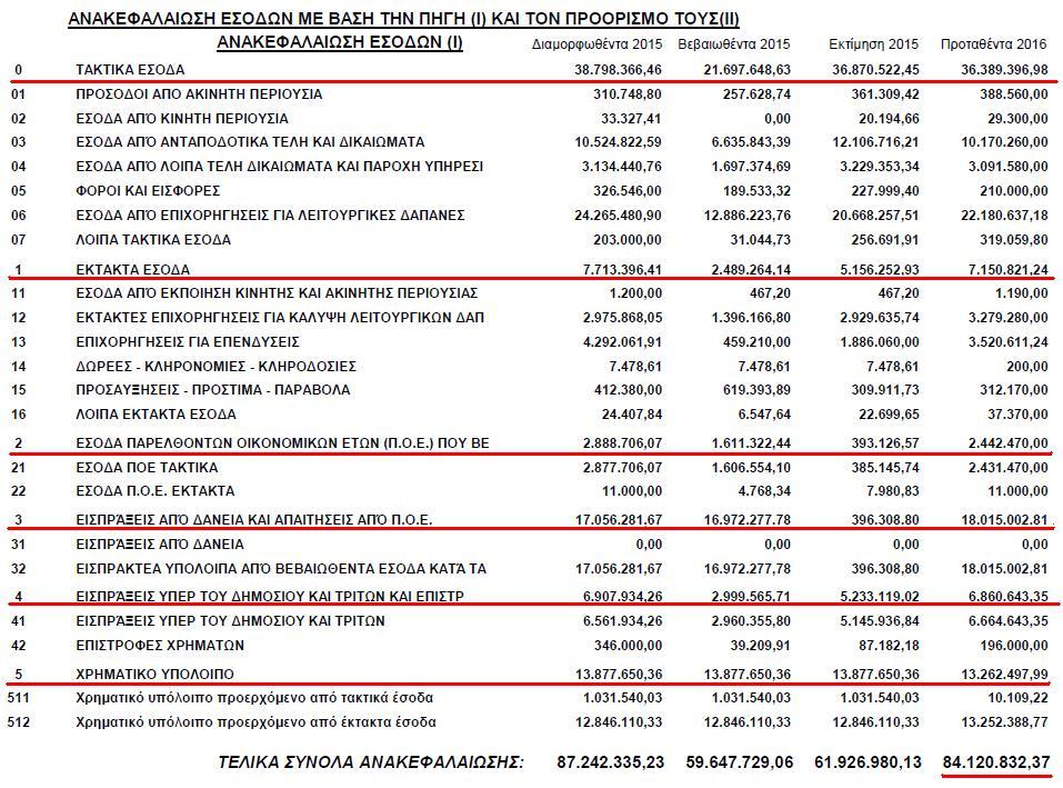 Προϋπολογισμό εσόδων 2016