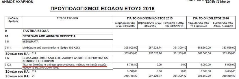 Προϋπολογισμός 2016