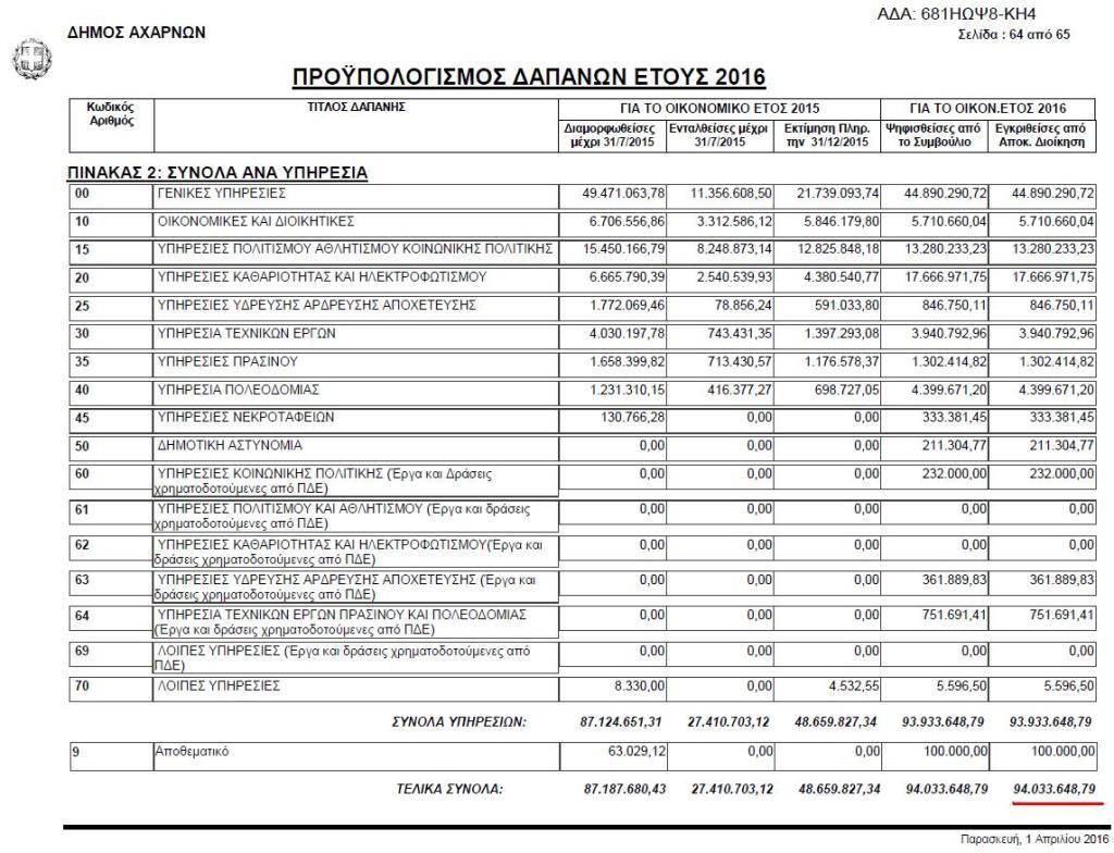 Προϋπολογισμός δαπανών 2016