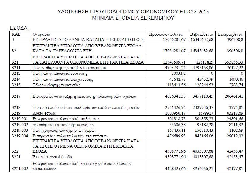 Υλοποίηση προϋπολογισμού Δεκεμβρίου 2015