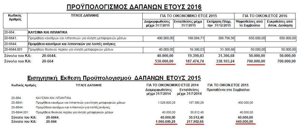 Δαπάνες για καύσιμα 2015-2015