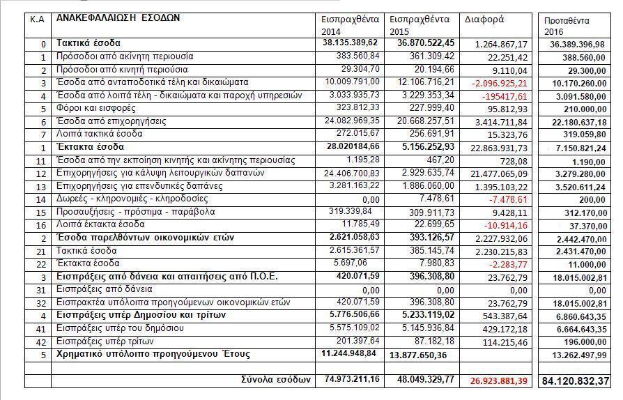 Διαφορές εσόδων 2014-2015 Πρόταση 2016