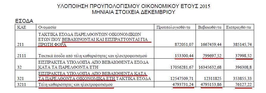 ΠΟΕ Δημοτικά τέλη Δεκέμβριος 2015