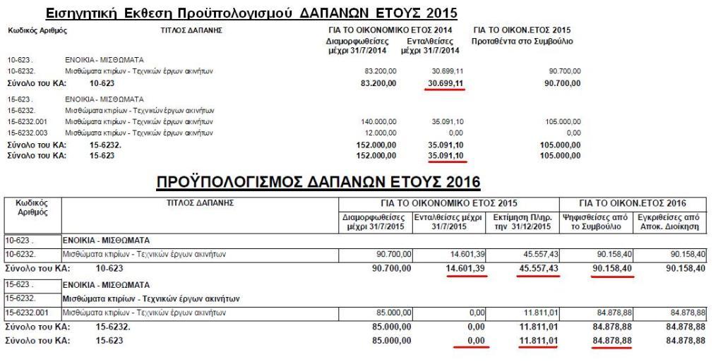Προϋπολογισμός δαπανών 2015-2016 για μισθώματα