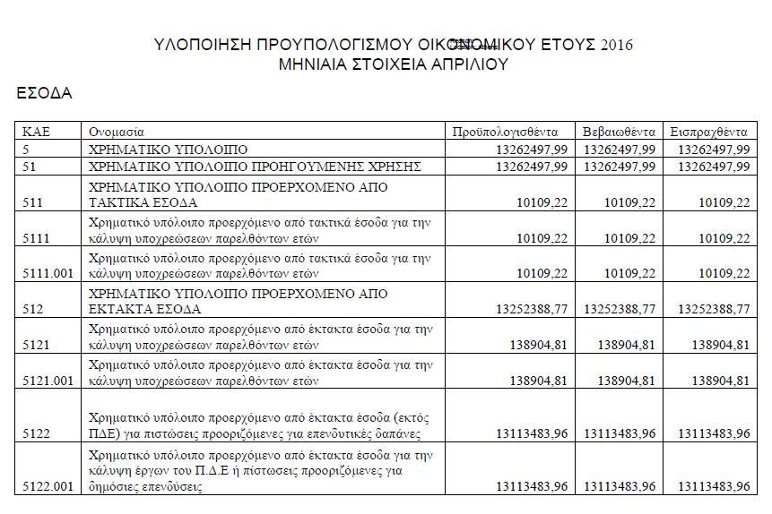 Υλοποίηση προύπολογισμού Απριλίου 2016