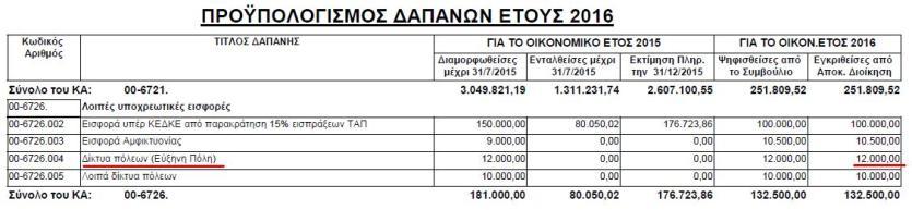 Δαπάνες για την Εύξεινη Πόλη