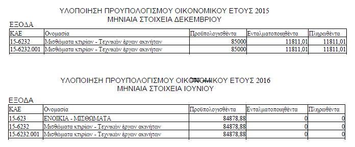 Προϋπολογισμος για μισθώματα 2015-2016