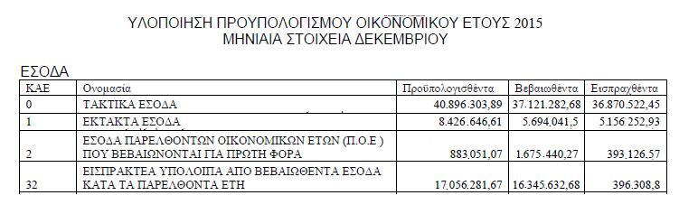 Έσοδα 2015