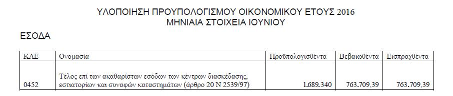 έσοδα 452 2016